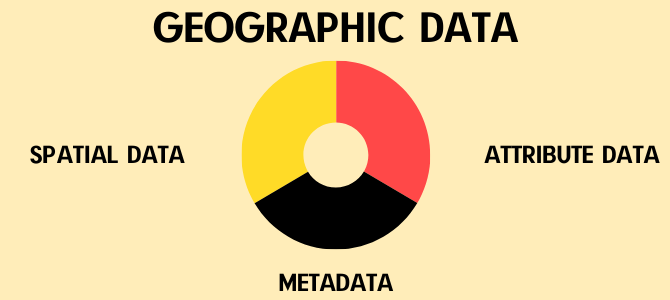 Different Types of GIS Data